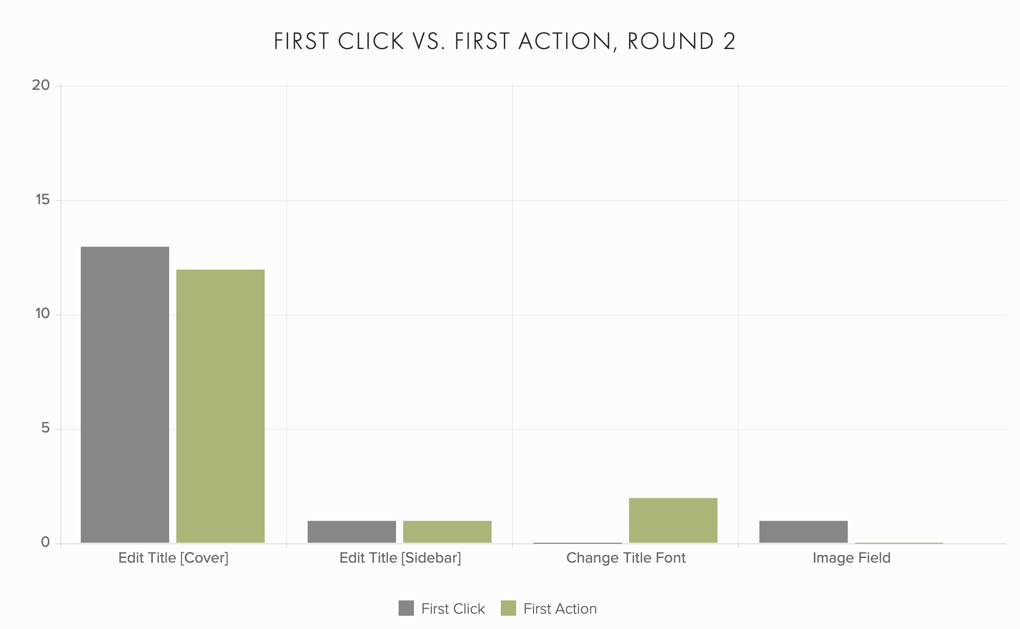 A chart showing first click vs. first action results, comparing the two rounds of testing