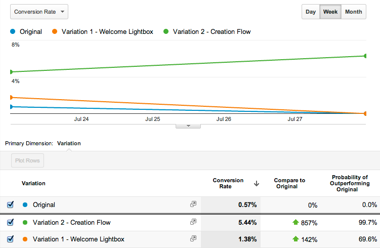 Analytics chart showing a massive conversion improvement for the new flow